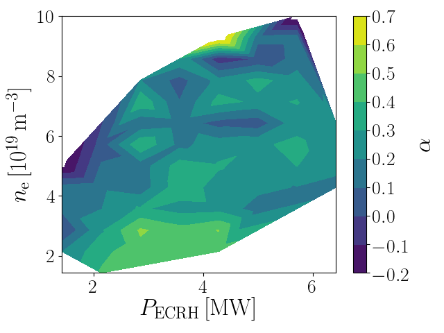 Local scaling strength of the energy confinement time ($\alpha$) as a function of density and heating power.