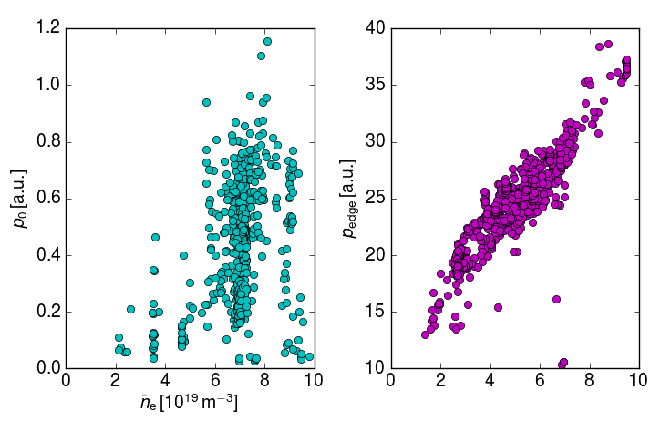 Plasma pressure in the vicinity of the last closed flux surface (left) and in the center of the plasma (right). At high densities (around $9\cdot10^{19}\,\mathrm{m}^{-3}$), there is a drop of the edge pressure, but not in the core.